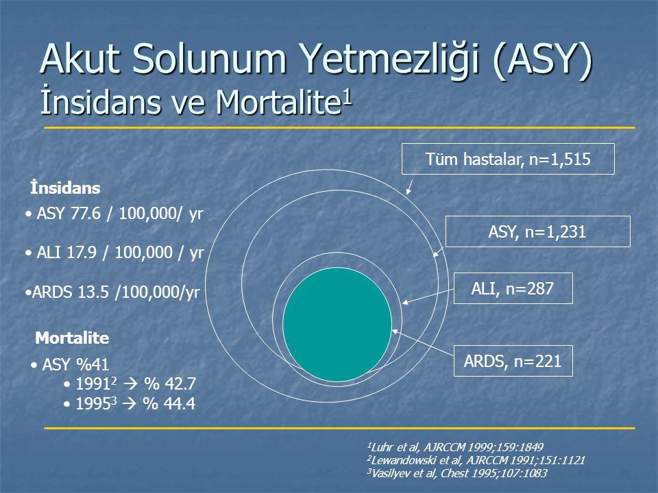Tüm hastalar, n=1,515 ASY, n=1,231 ALI, n=287 ARDS, n=221 1 Luhr et al, AJRCCM 1999;159:1849 2 Lewandowski et al, AJRCCM 1991;151:1121 3 Vasilyev et a