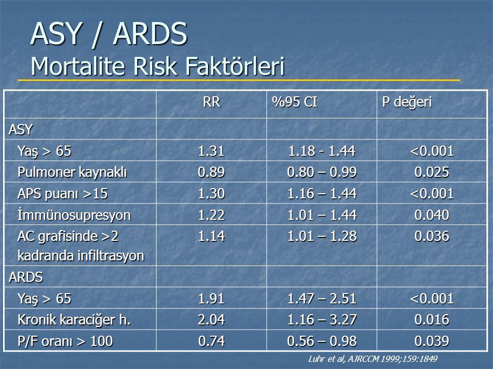 RR %95 CI P değeri ASY Yaş > 65 Yaş > 651.31 1.18 - 1.44 <0.001 Pulmoner kaynaklı Pulmoner kaynaklı0.89 0.80 – 0.99 0.025 APS puanı >15 APS puanı >151