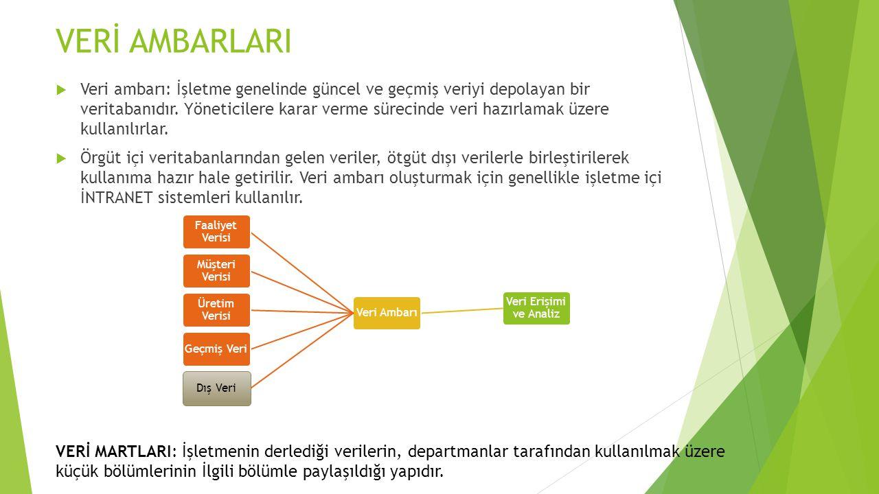 VERİ AMBARLARI  Veri ambarı: İşletme genelinde güncel ve geçmiş veriyi depolayan bir veritabanıdır. Yöneticilere karar verme sürecinde veri hazırlama