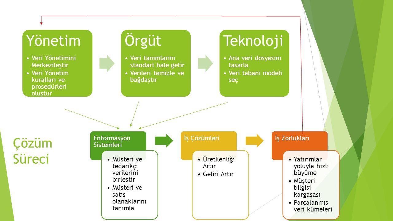Çözüm Süreci Yönetim Veri Yönetimini Merkezileştir Veri Yönetim kuralları ve prosedürleri oluştur Örgüt Veri tanımlarını standart hale getir Verileri