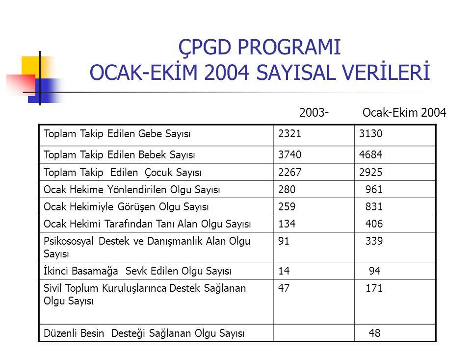 ÇPGD PROGRAMI OCAK-EKİM 2004 SAYISAL VERİLERİ Toplam Takip Edilen Gebe Sayısı Toplam Takip Edilen Bebek Sayısı Toplam Takip Edilen Çocuk Sayısı Ocak H