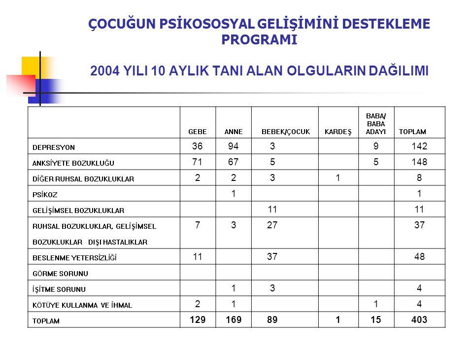 ÇPGD PROGRAMI'NIN HEDEFİ TÜM BURSA'YA HİZMET GÖTÜRMEKTİR Nisan-Mayıs 2005 tarihinde yapılacak eğitimlerle program kapsamındaki toplam nüfusun 850 000 olması planlanmaktadır Haziran 2006 tarihinde programın tüm Bursa'ya yaygınlaşmasının tamamlanması hedeflenmektedir