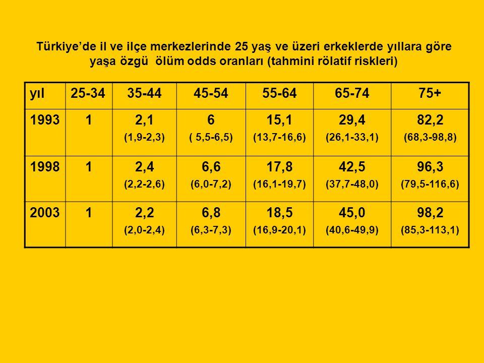 yıl25-3435-4445-5455-6465-7475+ 199312,1 (1,9-2,3) 6 ( 5,5-6,5) 15,1 (13,7-16,6) 29,4 (26,1-33,1) 82,2 (68,3-98,8) 199812,4 (2,2-2,6) 6,6 (6,0-7,2) 17,8 (16,1-19,7) 42,5 (37,7-48,0) 96,3 (79,5-116,6) 200312,2 (2,0-2,4) 6,8 (6,3-7,3) 18,5 (16,9-20,1) 45,0 (40,6-49,9) 98,2 (85,3-113,1) Türkiye'de il ve ilçe merkezlerinde 25 yaş ve üzeri erkeklerde yıllara göre yaşa özgü ölüm odds oranları (tahmini rölatif riskleri)