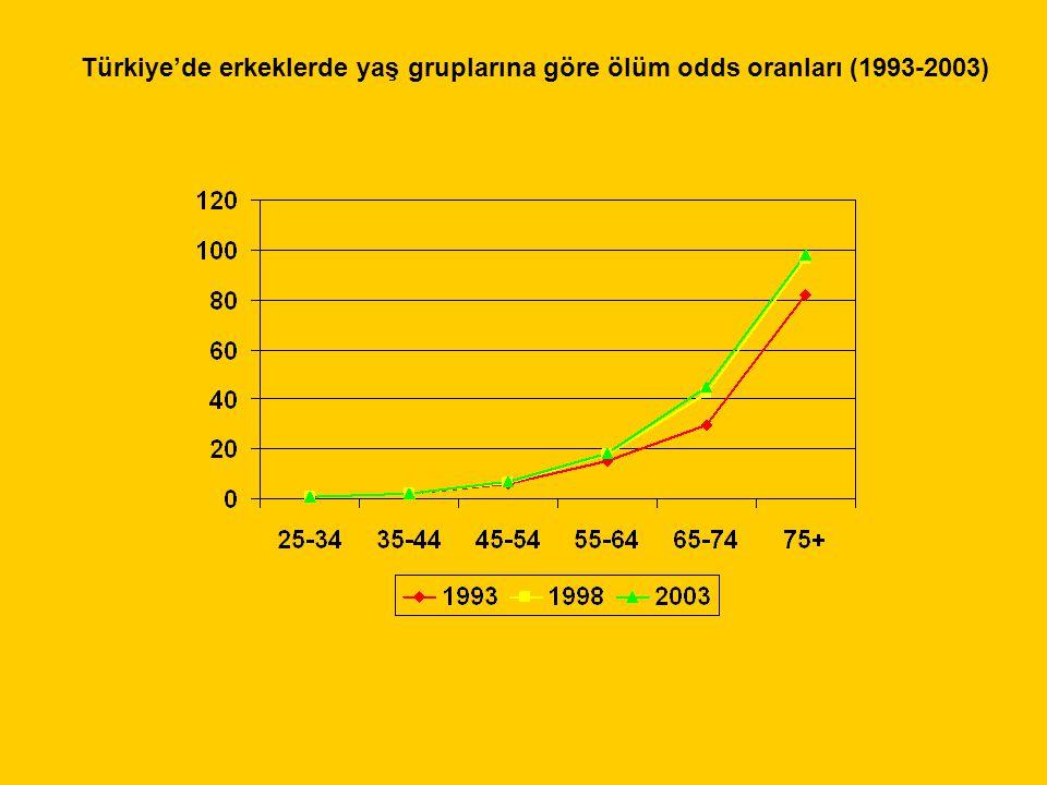 Türkiye'de erkeklerde yaş gruplarına göre ölüm odds oranları (1993-2003)