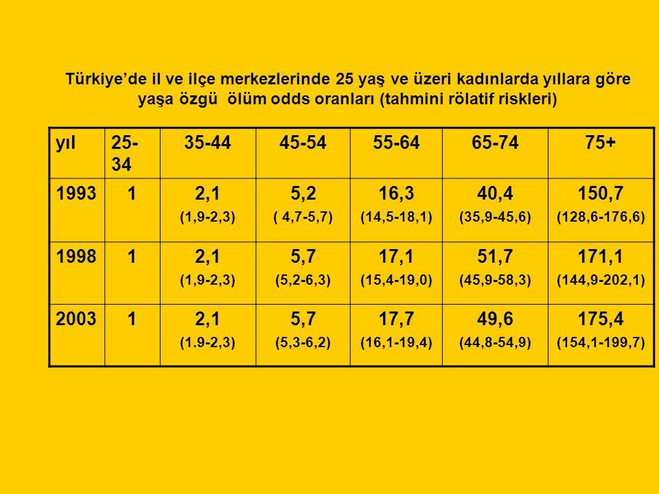 yıl25- 34 35-4445-5455-6465-7475+ 199312,1 (1,9-2,3) 5,2 ( 4,7-5,7) 16,3 (14,5-18,1) 40,4 (35,9-45,6) 150,7 (128,6-176,6) 199812,1 (1,9-2,3) 5,7 (5,2-6,3) 17,1 (15,4-19,0) 51,7 (45,9-58,3) 171,1 (144,9-202,1) 200312,1 (1.9-2,3) 5,7 (5,3-6,2) 17,7 (16,1-19,4) 49,6 (44,8-54,9) 175,4 (154,1-199,7) Türkiye'de il ve ilçe merkezlerinde 25 yaş ve üzeri kadınlarda yıllara göre yaşa özgü ölüm odds oranları (tahmini rölatif riskleri)