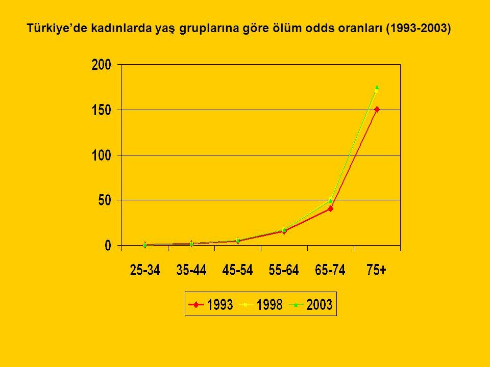 Türkiye'de kadınlarda yaş gruplarına göre ölüm odds oranları (1993-2003)