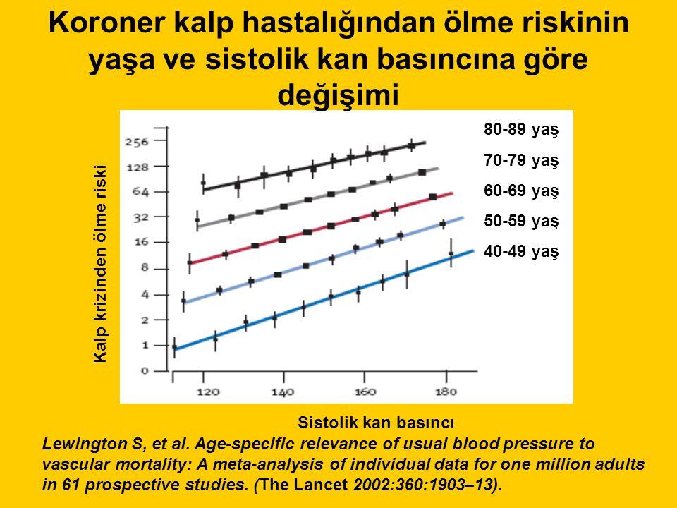 Koroner kalp hastalığından ölme riskinin yaşa ve sistolik kan basıncına göre değişimi 80-89 yaş 70-79 yaş 60-69 yaş 50-59 yaş 40-49 yaş Sistolik kan basıncı Kalp krizinden ölme riski Lewington S, et al.