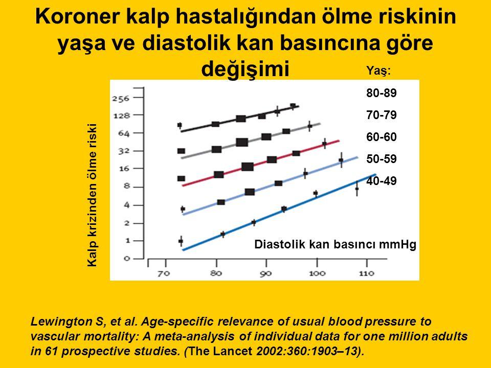 Diastolik kan basıncı mmHg Koroner kalp hastalığından ölme riskinin yaşa ve diastolik kan basıncına göre değişimi Kalp krizinden ölme riski Lewington S, et al.