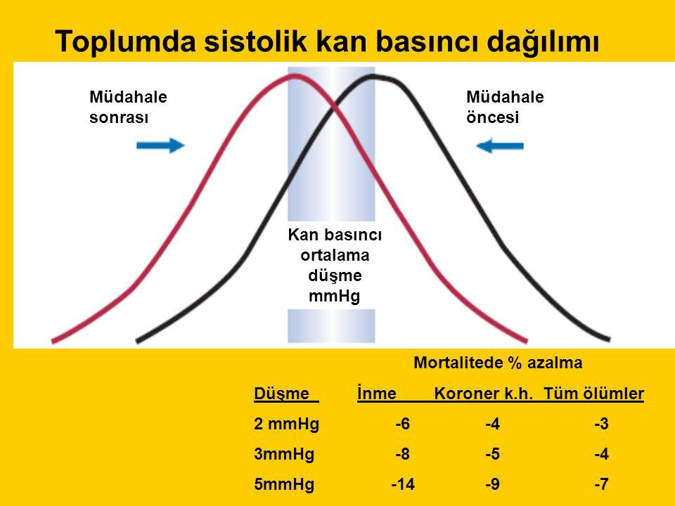 Müdahale sonrası Müdahale öncesi Kan basıncı ortalama düşme mmHg Toplumda sistolik kan basıncı dağılımı Mortalitede % azalma Düşme İnme Koroner k.h.