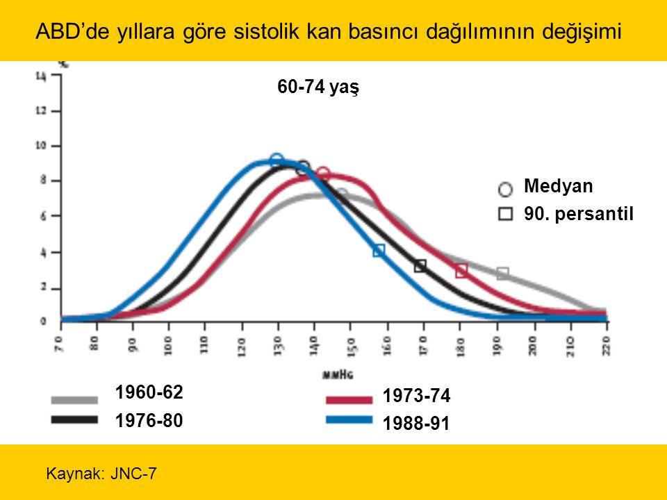 1960-62 1976-80 60-74 yaş Medyan 90.