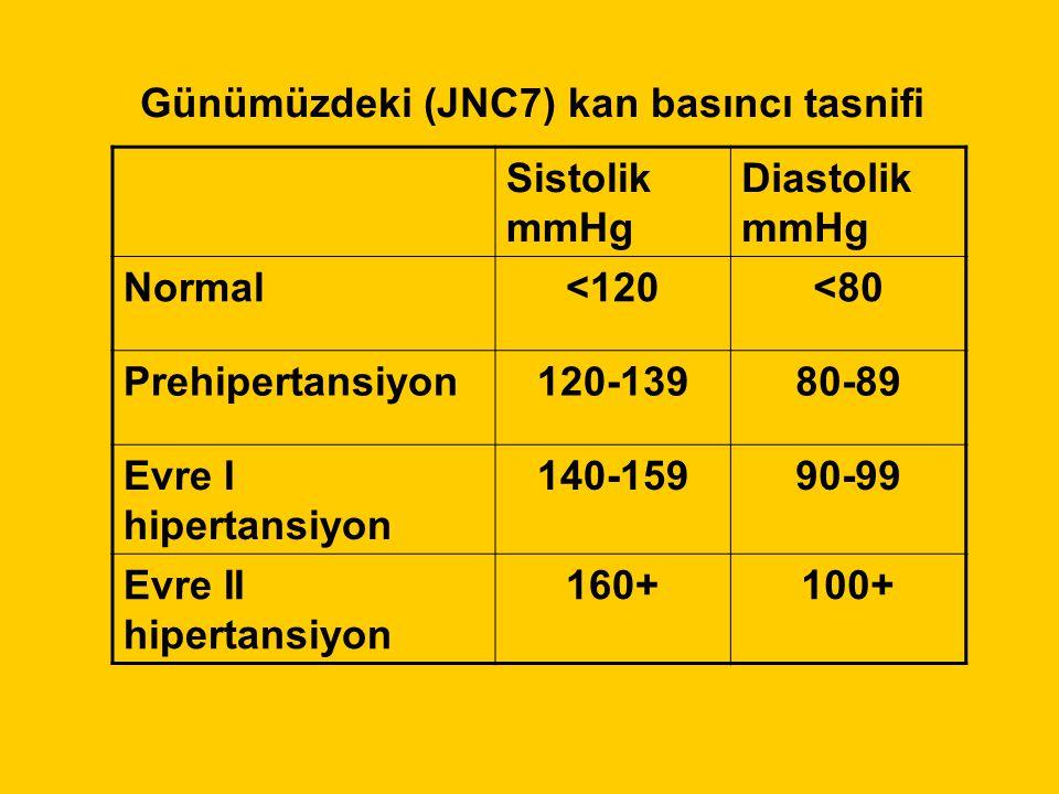 Sistolik mmHg Diastolik mmHg Normal<120<80 Prehipertansiyon120-13980-89 Evre I hipertansiyon 140-15990-99 Evre II hipertansiyon 160+100+ Günümüzdeki (JNC7) kan basıncı tasnifi