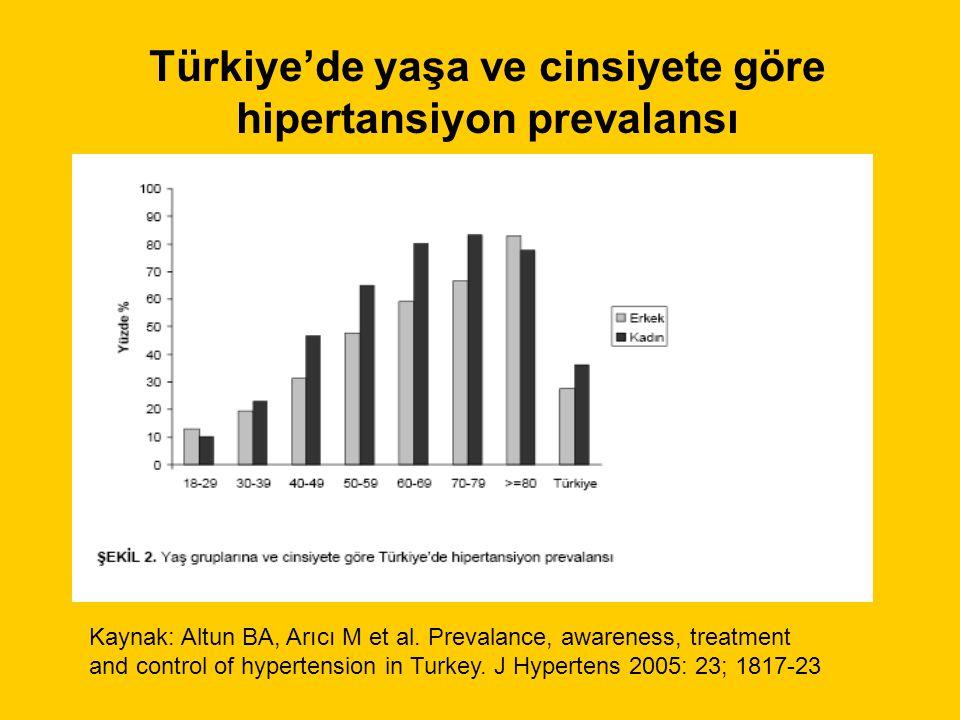 Türkiye'de yaşa ve cinsiyete göre hipertansiyon prevalansı Kaynak: Altun BA, Arıcı M et al.
