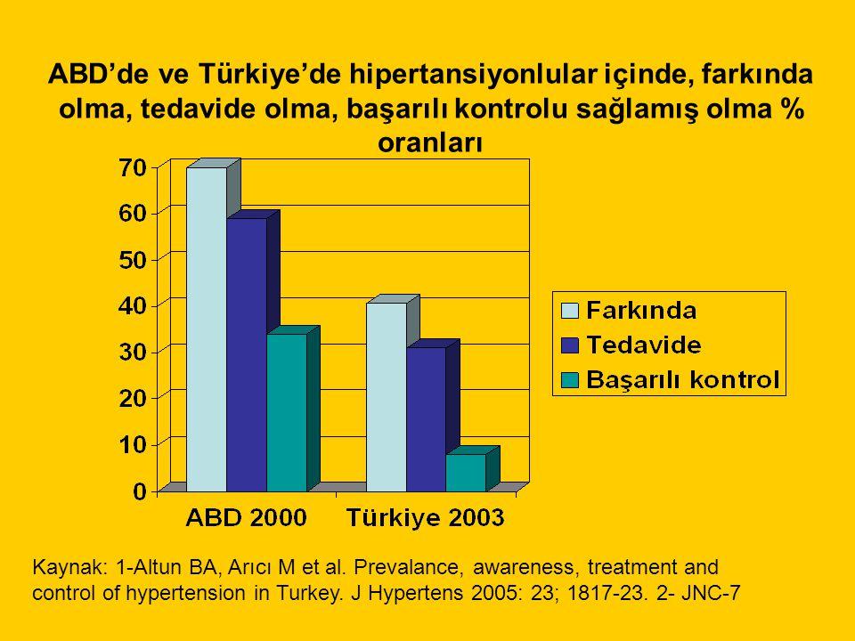 ABD'de ve Türkiye'de hipertansiyonlular içinde, farkında olma, tedavide olma, başarılı kontrolu sağlamış olma % oranları Kaynak: 1-Altun BA, Arıcı M et al.