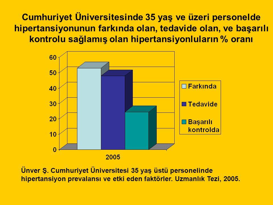 Cumhuriyet Üniversitesinde 35 yaş ve üzeri personelde hipertansiyonunun farkında olan, tedavide olan, ve başarılı kontrolu sağlamış olan hipertansiyonluların % oranı Ünver Ş.