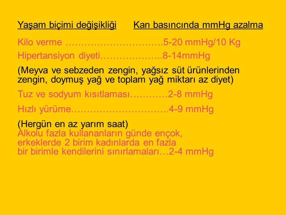 Yaşam biçimi değişikliği Kan basıncında mmHg azalma Kilo verme ………………………….5-20 mmHg/10 Kg Hipertansiyon diyeti………………..8-14mmHg (Meyva ve sebzeden zengin, yağsız süt ürünlerinden zengin, doymuş yağ ve toplam yağ miktarı az diyet) Tuz ve sodyum kısıtlaması…………2-8 mmHg Hızlı yürüme………………………….4-9 mmHg (Hergün en az yarım saat) Alkolu fazla kullananların günde ençok, erkeklerde 2 birim kadınlarda en fazla bir birimle kendilerini sınırlamaları…2-4 mmHg