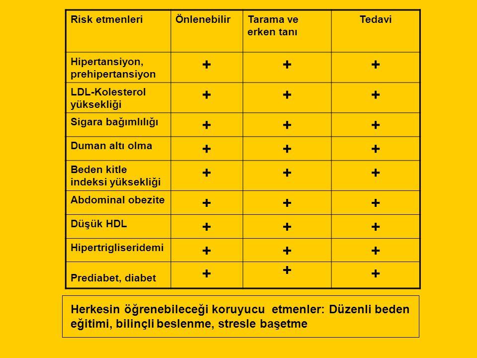 Risk etmenleriÖnlenebilirTarama ve erken tanı Tedavi Hipertansiyon, prehipertansiyon +++ LDL-Kolesterol yüksekliği +++ Sigara bağımlılığı +++ Duman altı olma +++ Beden kitle indeksi yüksekliği +++ Abdominal obezite +++ Düşük HDL +++ Hipertrigliseridemi Prediabet, diabet +++++ ++++ Herkesin öğrenebileceği koruyucu etmenler: Düzenli beden eğitimi, bilinçli beslenme, stresle başetme