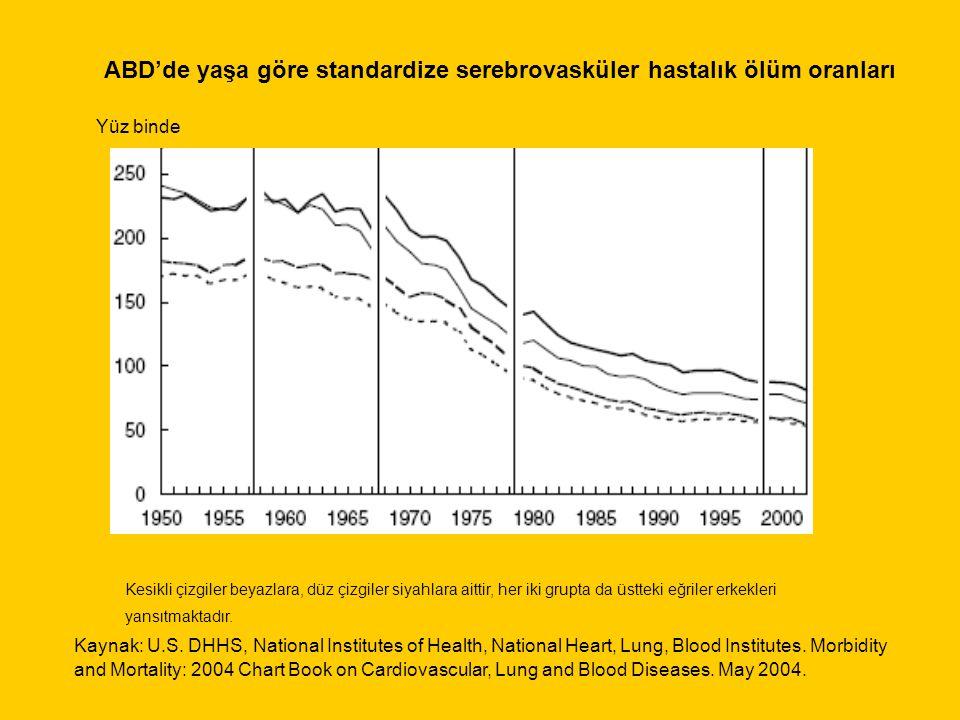 ABD'de yaşa göre standardize serebrovasküler hastalık ölüm oranları Yüz binde Kaynak: U.S.