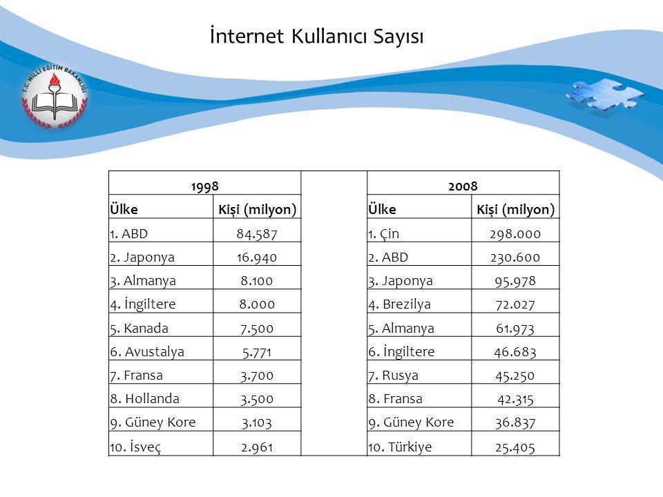 İnternet Kullanıcı Sayısı 1998 2008 ÜlkeKişi (milyon)ÜlkeKişi (milyon) 1.