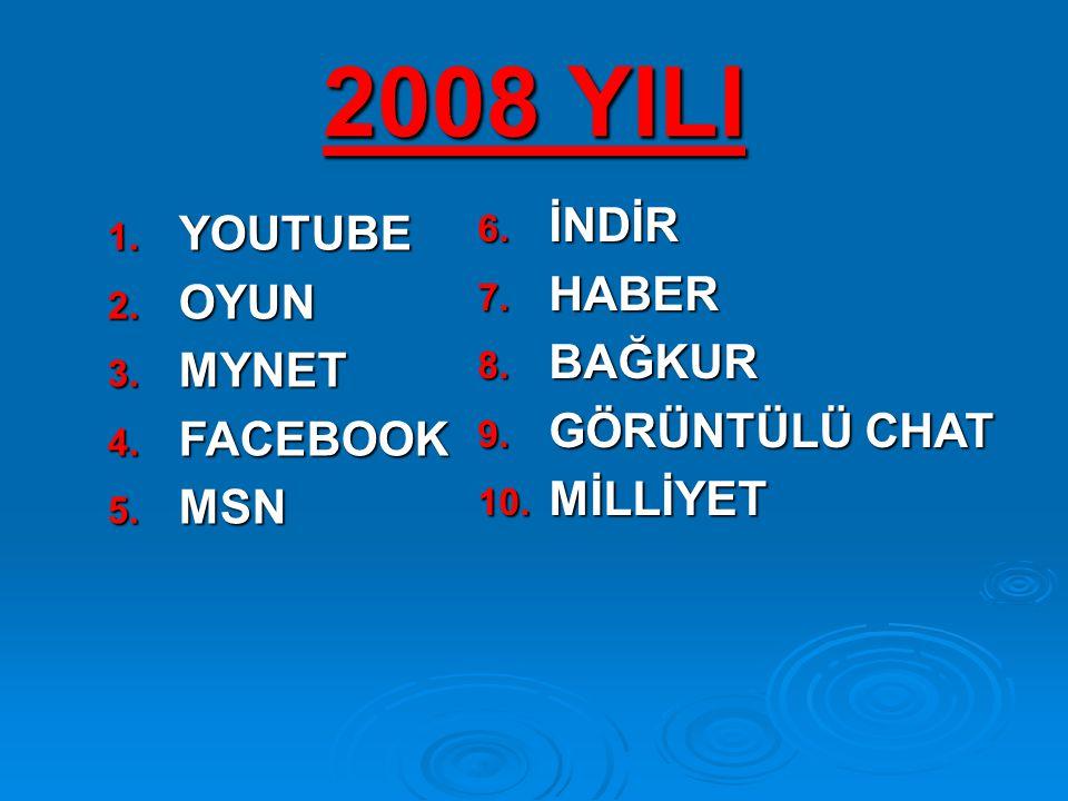 2008 YILI 6. İ NDİR 7. H ABER 8. B AĞKUR 9. G ÖRÜNTÜLÜ CHAT 10.