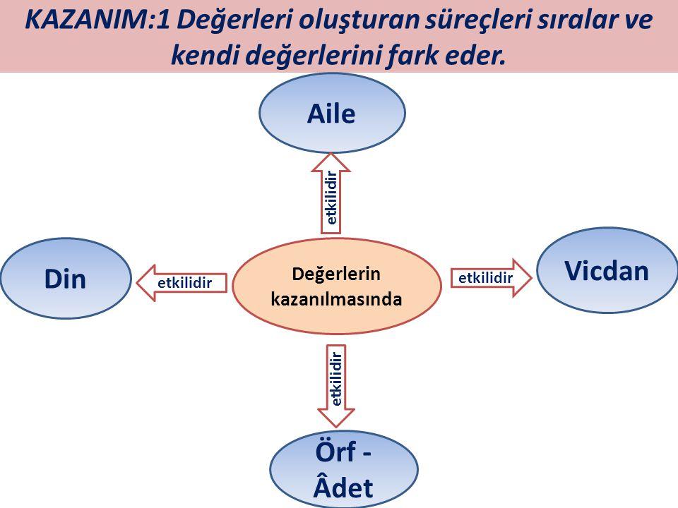 KAZANIM:1 Değerleri oluşturan süreçleri sıralar ve kendi değerlerini fark eder. Değerlerin kazanılmasında Örf - Âdet Aile Vicdan etkilidir Din