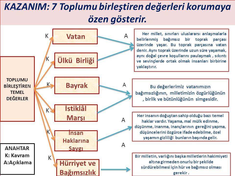 KAZANIM: 7 Toplumu birleştiren değerleri korumaya özen gösterir. K A K K K A A K K A K A K Bayrak Hürriyet ve Bağımsızlık İnsan Haklarına Saygı TOPLUM