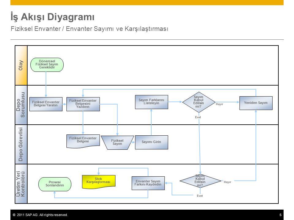 ©2011 SAP AG. All rights reserved.5 İş Akışı Diyagramı Fiziksel Envanter / Envanter Sayımı ve Karşılaştırması Depo Sorumlusu Üretim Yeri Kontrolörü De
