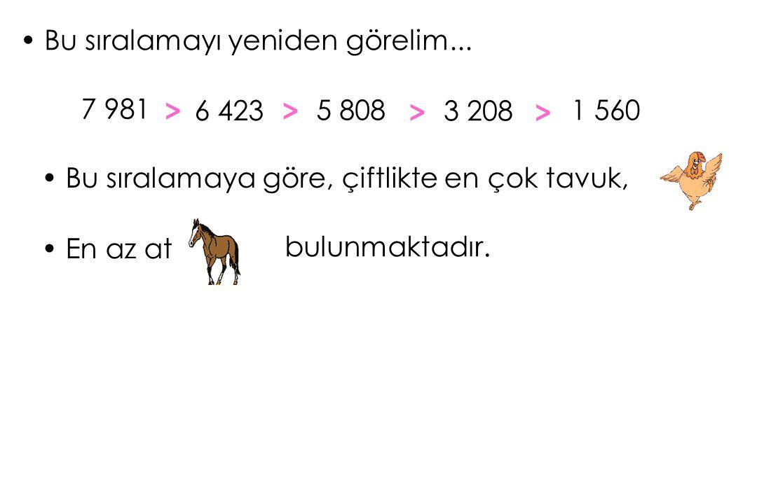 Bu sıralamayı yeniden görelim... 1 560 Bu sıralamaya göre, çiftlikte en çok tavuk, 3 208 5 808 7 981 6 423 > > >> En az at bulunmaktadır.