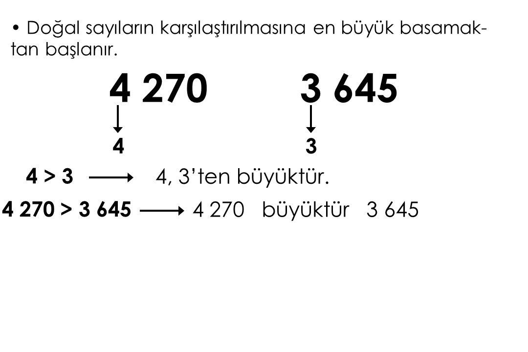 Doğal sayıların karşılaştırılmasına en büyük basamak- tan başlanır. 4 270 43 3 645 4 > 3 4, 3'ten büyüktür. 4 270 > 3 645 4 270 büyüktür 3 645