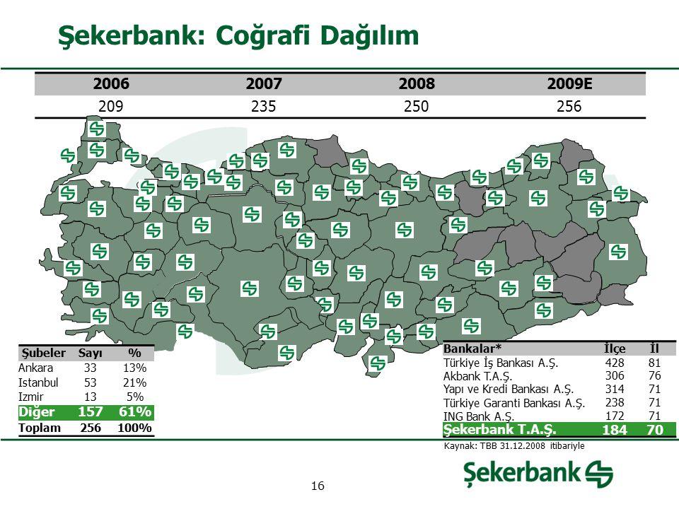 Şekerbank: Coğrafi Dağılım 2006200720082009E 209235250256 ŞubelerSayı% Ankara3313% Istanbul5321% Izmir135% Diğer15761% Toplam256100% Bankalar*İlçeİl T