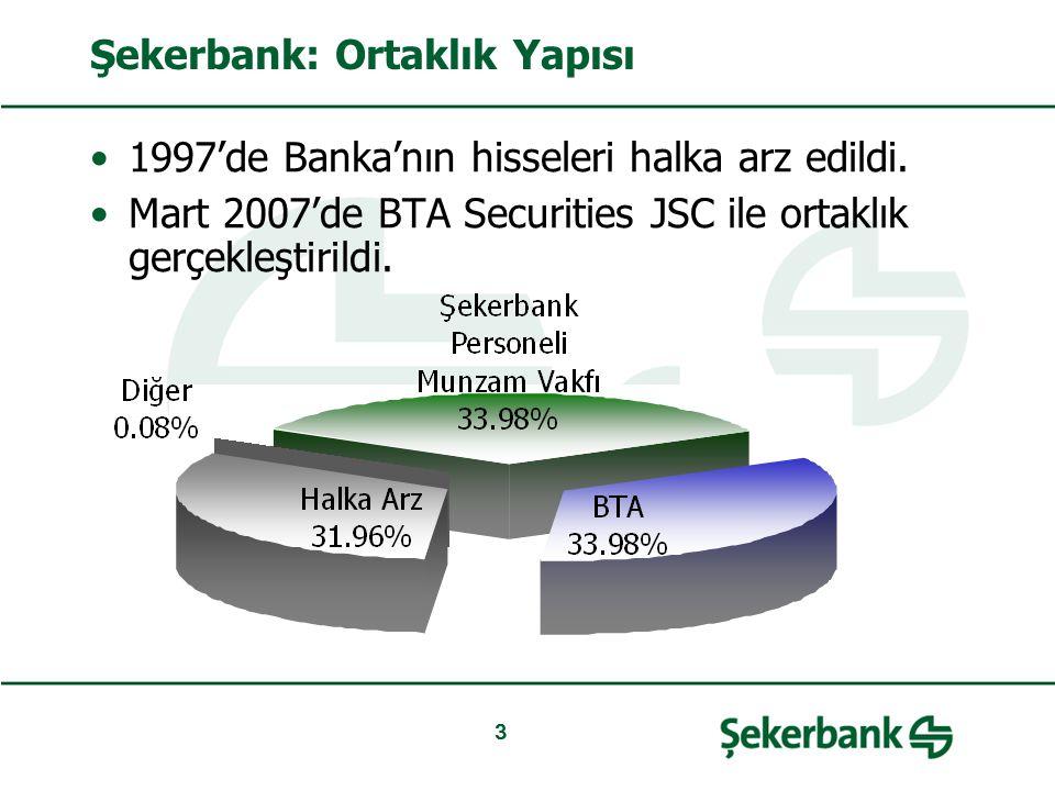 3 Şekerbank: Ortaklık Yapısı 1997'de Banka'nın hisseleri halka arz edildi. Mart 2007'de BTA Securities JSC ile ortaklık gerçekleştirildi.