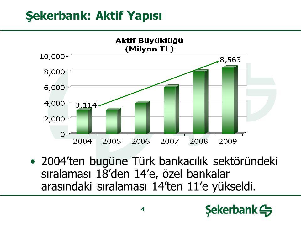 4 Şekerbank: Aktif Yapısı 2004'ten bugüne Türk bankacılık sektöründeki sıralaması 18'den 14'e, özel bankalar arasındaki sıralaması 14'ten 11'e yükseld