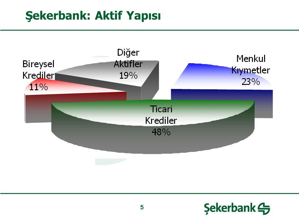 5 Şekerbank: Aktif Yapısı
