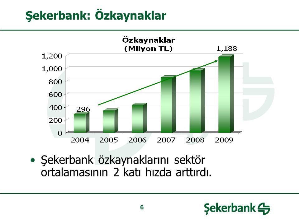 6 Şekerbank: Özkaynaklar Şekerbank özkaynaklarını sektör ortalamasının 2 katı hızda arttırdı.