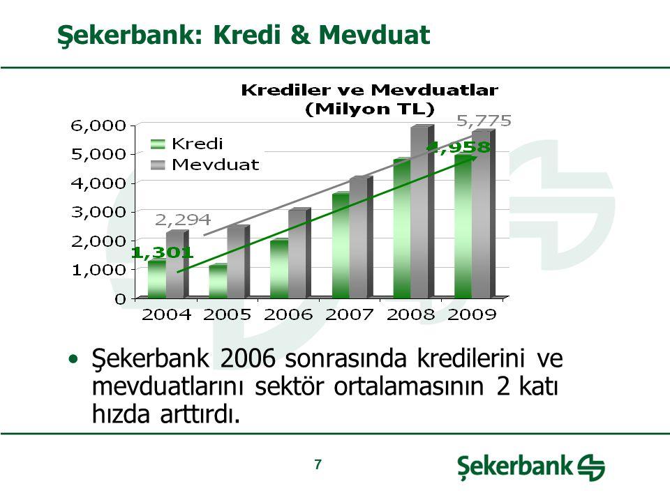 7 Şekerbank: Kredi & Mevduat Şekerbank 2006 sonrasında kredilerini ve mevduatlarını sektör ortalamasının 2 katı hızda arttırdı.