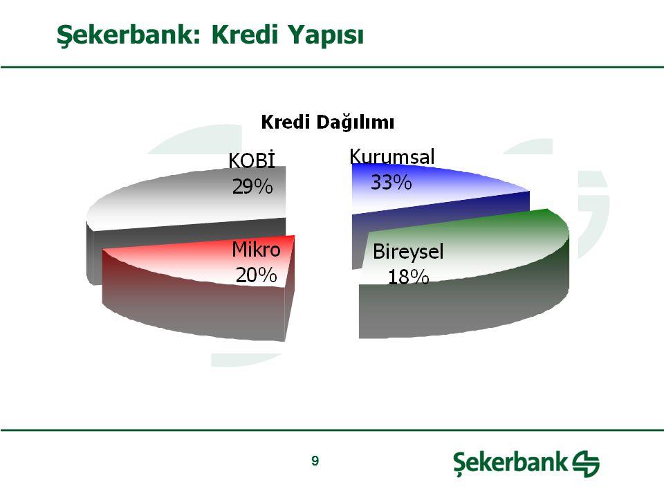 Şekerbank: Coğrafi Dağılım 2006200720082009E 209235250256 ŞubelerSayı% Ankara3313% Istanbul5321% Izmir135% Diğer15761% Toplam256100% Bankalar*İlçeİl Türkiye İş Bankası A.Ş.