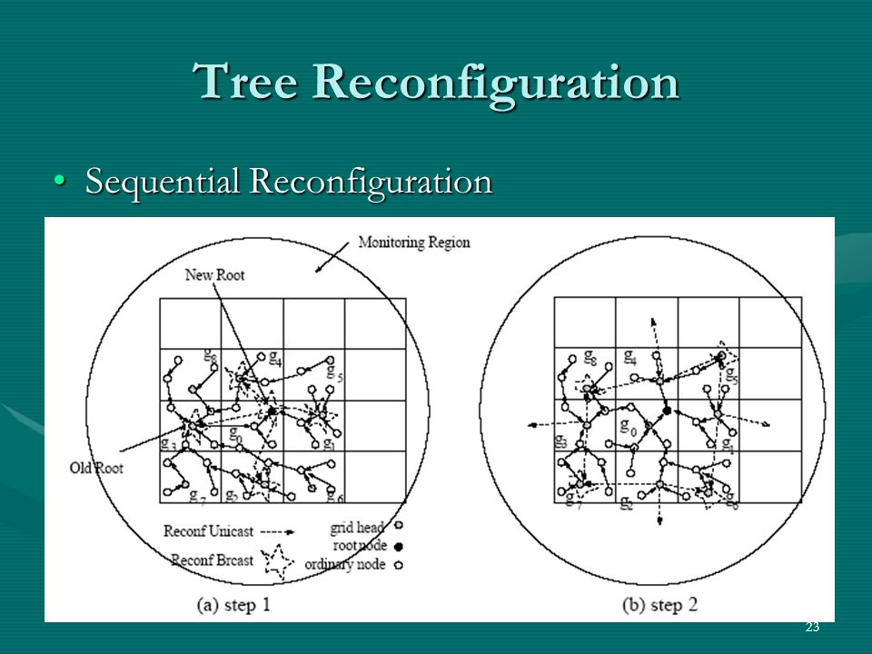 23 Tree Reconfiguration Sequential ReconfigurationSequential Reconfiguration