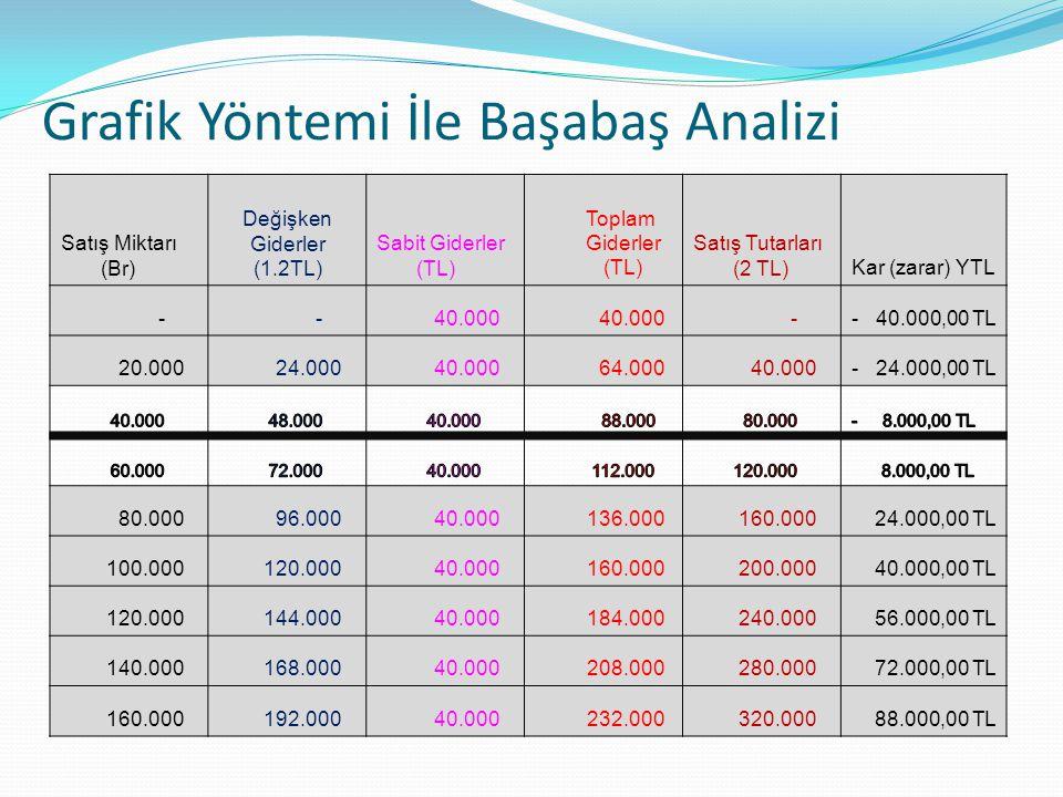 Grafik Yöntemi İle Başabaş Analizi Satış Miktarı (Br) Değişken Giderler (1.2TL) Sabit Giderler (TL) Toplam Giderler (TL) Satış Tutarları (2 TL)Kar (zarar) YTL - - 40.000 -- 40.000,00 TL 20.000 24.000 40.000 64.000 40.000- 24.000,00 TL 80.000 96.000 40.000 136.000 160.000 24.000,00 TL 100.000 120.000 40.000 160.000 200.000 40.000,00 TL 120.000 144.000 40.000 184.000 240.000 56.000,00 TL 140.000 168.000 40.000 208.000 280.000 72.000,00 TL 160.000 192.000 40.000 232.000 320.000 88.000,00 TL