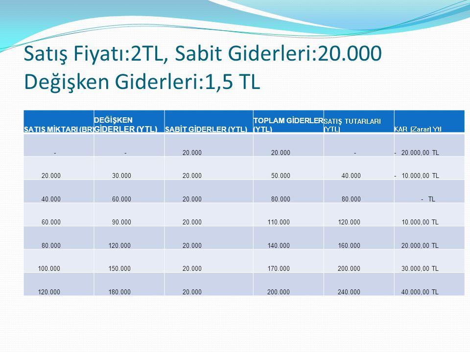 Satış Fiyatı:2TL, Sabit Giderleri:20.000 Değişken Giderleri:1,5 TL SATIŞ MİKTARI (BR) DEĞİŞKEN GİDERLER (YTL) SABİT GİDERLER (YTL) TOPLAM GİDERLER (YTL) SATIŞ TUTARLARI (YTL)KAR (Zarar) Ytl - - 20.000 -- 20.000,00 TL 20.000 30.000 20.000 50.000 40.000- 10.000,00 TL 40.000 60.000 20.000 80.000 - TL 60.000 90.000 20.000 110.000 120.000 10.000,00 TL 80.000 120.000 20.000 140.000 160.000 20.000,00 TL 100.000 150.000 20.000 170.000 200.000 30.000,00 TL 120.000 180.000 20.000 200.000 240.000 40.000,00 TL