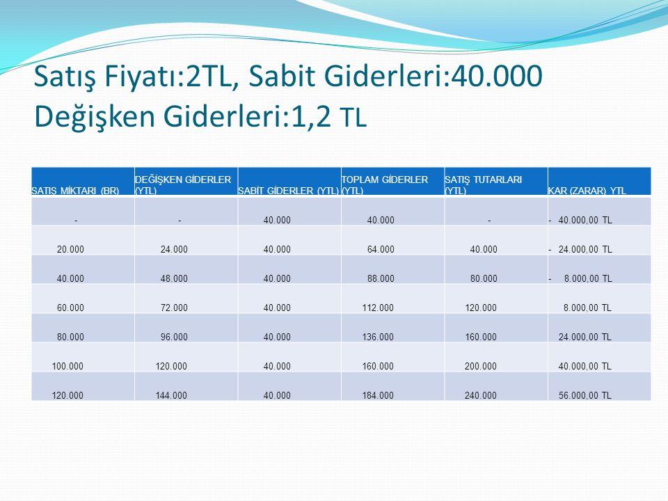 Satış Fiyatı:2TL, Sabit Giderleri:40.000 Değişken Giderleri:1,2 TL SATIŞ MİKTARI (BR) DEĞİŞKEN GİDERLER (YTL)SABİT GİDERLER (YTL) TOPLAM GİDERLER (YTL) SATIŞ TUTARLARI (YTL)KAR (ZARAR) YTL - - 40.000 -- 40.000,00 TL 20.000 24.000 40.000 64.000 40.000- 24.000,00 TL 40.000 48.000 40.000 88.000 80.000- 8.000,00 TL 60.000 72.000 40.000 112.000 120.000 8.000,00 TL 80.000 96.000 40.000 136.000 160.000 24.000,00 TL 100.000 120.000 40.000 160.000 200.000 40.000,00 TL 120.000 144.000 40.000 184.000 240.000 56.000,00 TL
