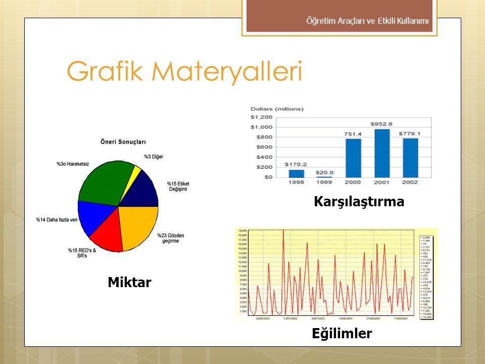 Grafik Materyalleri Öğretim Araçları ve Etkili Kullanımı Miktar Karşılaştırma Eğilimler