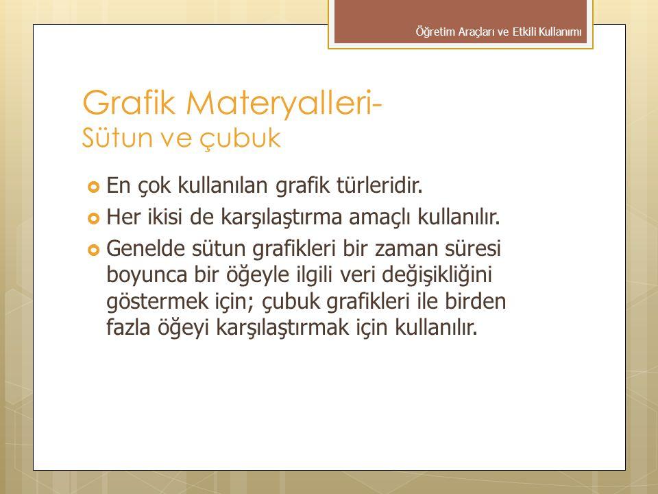 Grafik Materyalleri- Sütun ve çubuk  En çok kullanılan grafik türleridir.  Her ikisi de karşılaştırma amaçlı kullanılır.  Genelde sütun grafikleri