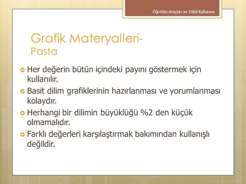 Grafik Materyalleri- Pasta  Her değerin bütün içindeki payını göstermek için kullanılır.  Basit dilim grafiklerinin hazırlanması ve yorumlanması kol