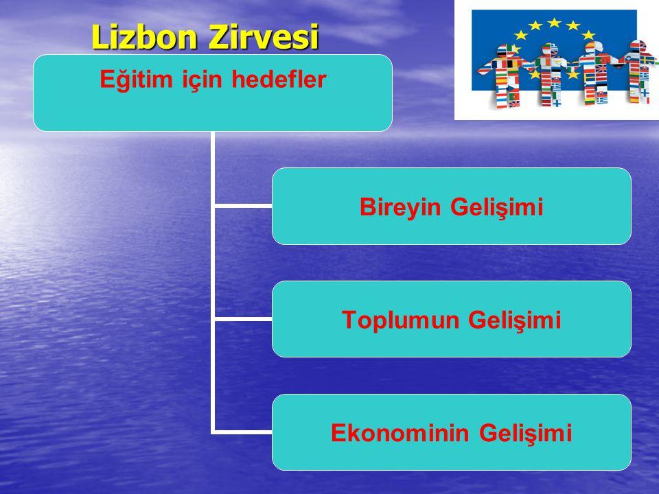 Lizbon AB Konseyi Mart 2000 Lizbon AB Konseyi Mart 2000 Lizbon Stratejisi ile, 2010 yılına kadar Birliğin; Lizbon Stratejisi ile, 2010 yılına kadar Birliğin; Bilgiye dayalı, Bilgiye dayalı, Rekabet edilebilir, Rekabet edilebilir, Gelişmiş bir iş gücüne ve sürdürülebilir kalkınmaya Gelişmiş bir iş gücüne ve sürdürülebilir kalkınmaya dayanan bir ekonomiye sahip olması, dayanan bir ekonomiye sahip olması, Yenilikçi faaliyetlerin güçlendirilmesi, sosyal Yenilikçi faaliyetlerin güçlendirilmesi, sosyal güvenlik ve eğitim sistemlerinin modernleştirilmesi güvenlik ve eğitim sistemlerinin modernleştirilmesi amaçları stratejik hedefler olarak belirlenmiştir.