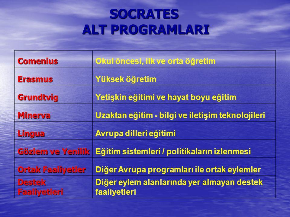 Avrupa Birliği Eğitim Programı Avrupa bilgisi oluşturmak, yüzyılın büyük zorluklarına karşı daha iyi tepki ve cevap vermek ve hayat boyu öğrenmeyi sağlamak, Herkes için eğitimi teşvik etmek ve kabul edilen beceri ve niteliklerin kazanılmasına yardımcı olmak Eğitimin her alanında Avrupa işbirliğini esas alan Socrates Programında bu işbirliği, değişim, birleşik projeleri organize etme, fikirleri ve başarılı uygulamaları paylaşma için Avrupa bilgi ağını kurma, ortak çalışma ve karşılaştırmalı analizler yapma gibi değişik şekillerde gerçekleştirilmiştir.