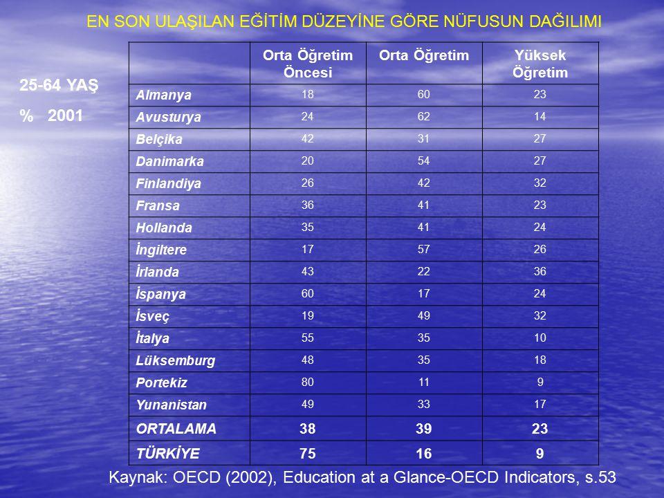 2015 Nüfusu YILLIK ORTALAMA ARTIŞ HIZI (%, 1999-2015) 2050 Nüfusu TOPLAM 0-4 Yaş 15-64 Yaş 65+Yaş AB ÜLKELERİ372,6369,7 Almanya79,4 - 0,2-1,6- 0,41,37