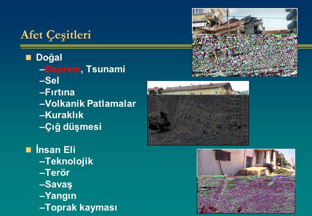 Afet Çeşitleri Doğal –Deprem, Tsunami –Sel –Fırtına –Volkanik Patlamalar –Kuraklık –Çığ düşmesi İnsan Eli –Teknolojik –Terör –Savaş –Yangın –Toprak kayması