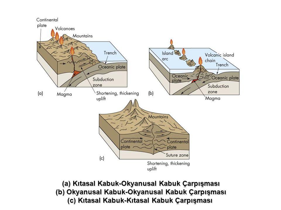 (a)Kıtasal Kabuk-Okyanusal Kabuk Çarpışması (b) Okyanusal Kabuk-Okyanusal Kabuk Çarpışması (c) Kıtasal Kabuk-Kıtasal Kabuk Çarpışması