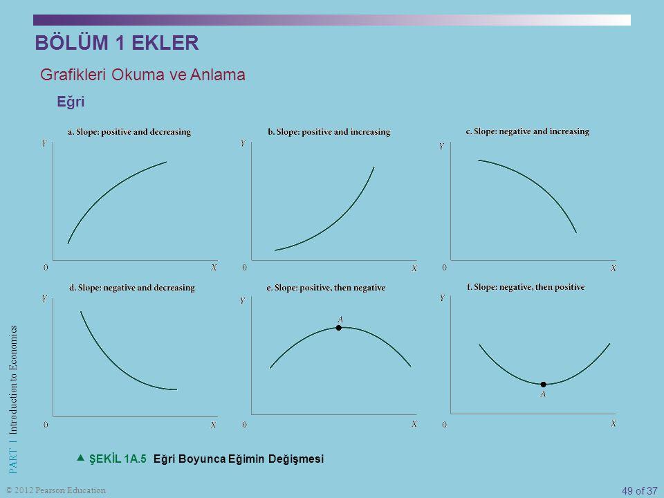 49 of 37 PART I Introduction to Economics © 2012 Pearson Education  ŞEKİL 1A.5 Eğri Boyunca Eğimin Değişmesi Grafikleri Okuma ve Anlama Eğri BÖLÜM 1