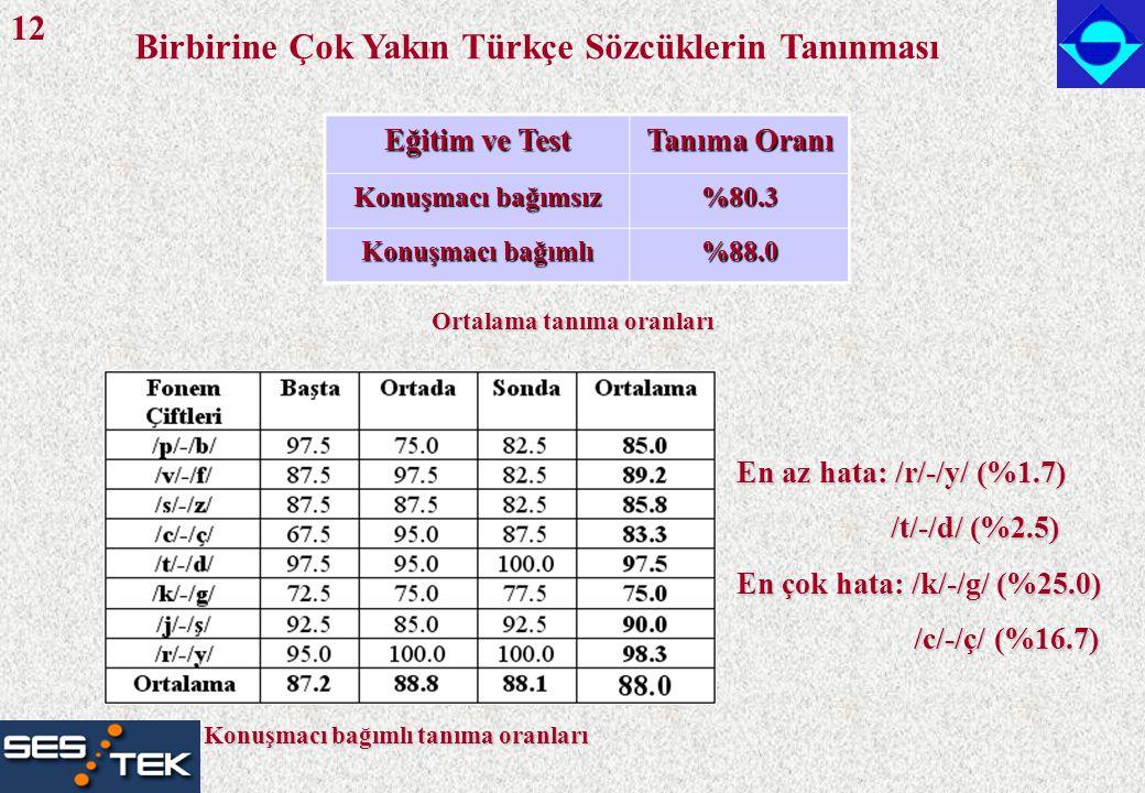 Birbirine Çok Yakın Türkçe Sözcüklerin Tanınması Konuşmacı bağımlı tanıma oranları Eğitim ve Test Tanıma Oranı Konuşmacı bağımsız %80.3 Konuşmacı bağı