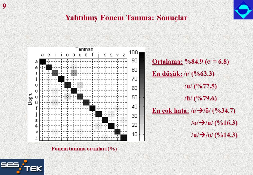 Türkçe Yalıtılmış Sözcük Tanıma Veritabanı: Terapide kullanılan 126 sözcük, 16 KHz 11 konuşmacı (4 bayan, 7 bay), 20-36 yaş Model: N+2 durumlu SMM (N = fonem sayısı) Her durum 2 bileşenli GKM MFKK + Log enerji + P ö + Fark parametreleri Çapraz-geçerleme: (10 kişi eğitim, 1 kişi test) x 11 Eğitim ve Test Tanıma Oranı Konuşmacı bağımsız %94.2 Konuşmacı bağımlı %97.2 126 Türkçe sözcük için tanıma oranları 10